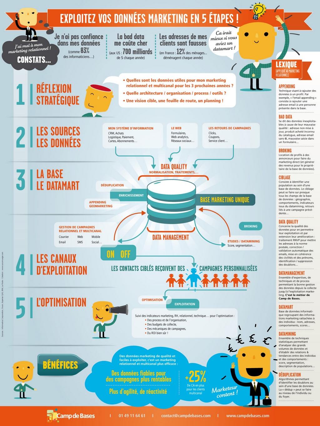 Infographie_bdd_marketing_5_etapesv2