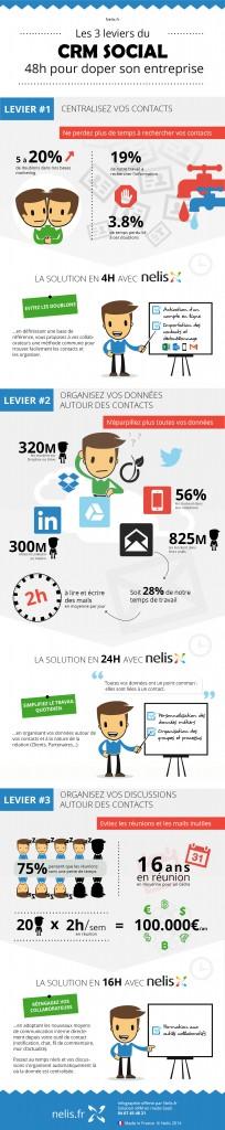 CRM_social_-_Les_3_leviers_pour_doper_son_entreprise_en_48h