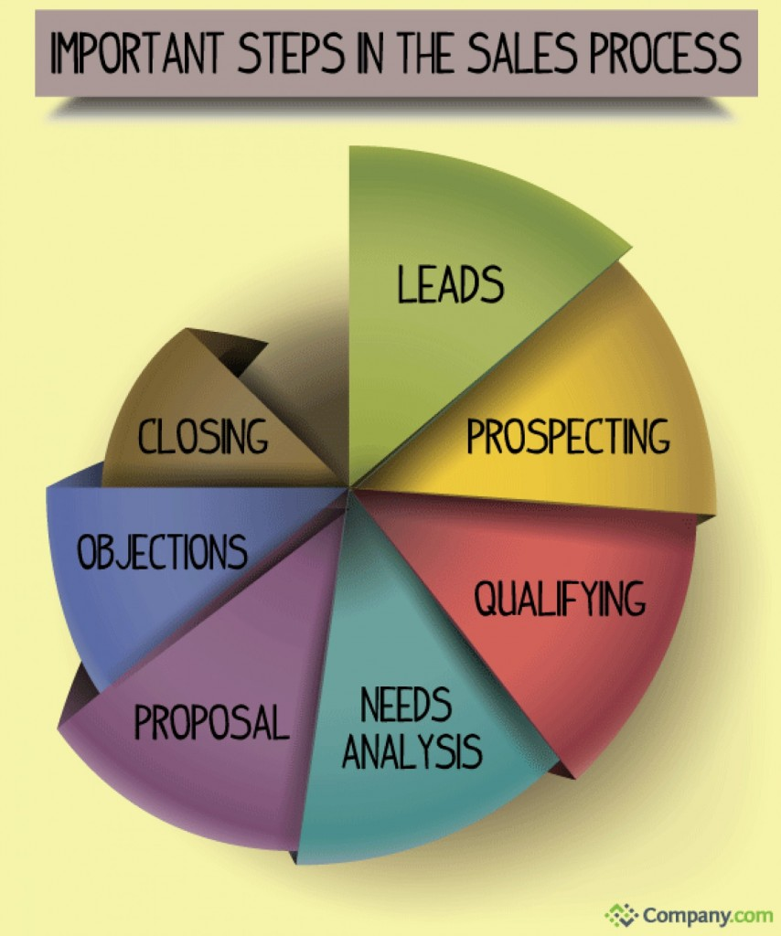 the-most-important-step-in-the-sales-process_5286210245844_w1500