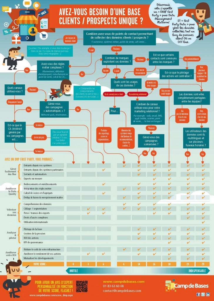 Infographie-Avez-vous-besoin-Base-de-donnees-unique