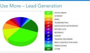 LeadGen_UseMore