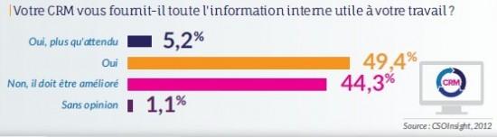 crm et informations