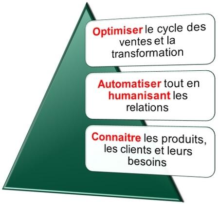 cycle-des-ventes (2)