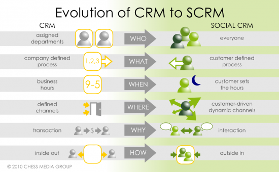 1110jm-chart-evolution-of-crm-to-scrm