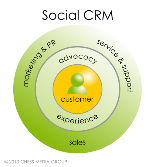 1110jm-chart-social-crm1