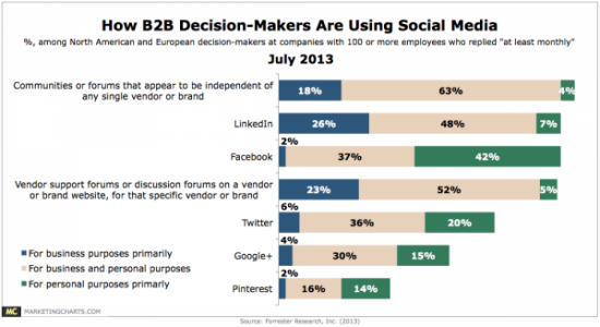 Forrester-B2B-Decision-Maker-Use-Social-Media-July2013-600x327