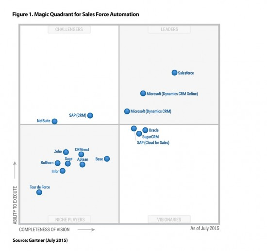 analyst-coverage-awards-gartnerMagicQuadrantForSalesForceAutomation.png