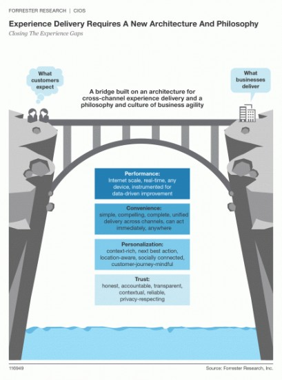 forrester-experience-gaps-requirements
