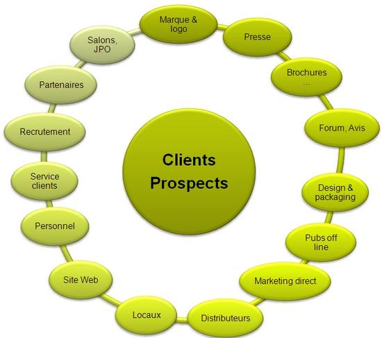 L'expérience client, le levier indispensable de votre ...