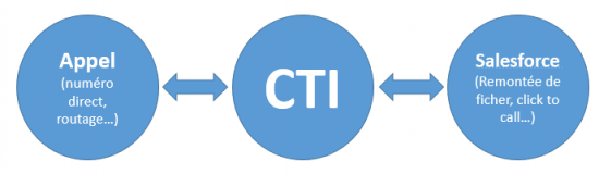 cti-salesforce