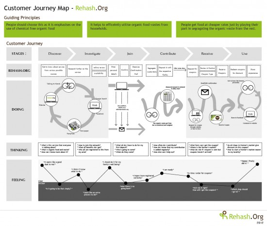 customer-journey-map-rehash