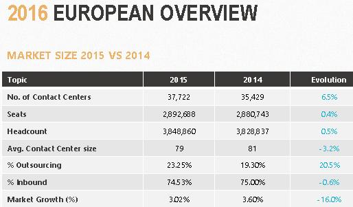 marche-call-centers-en-europe