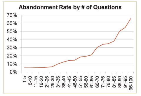 abandonment-survey-response-rates-1