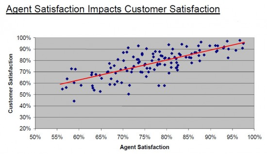 metric-net-agent-satisfaction-drives-csat_cropped
