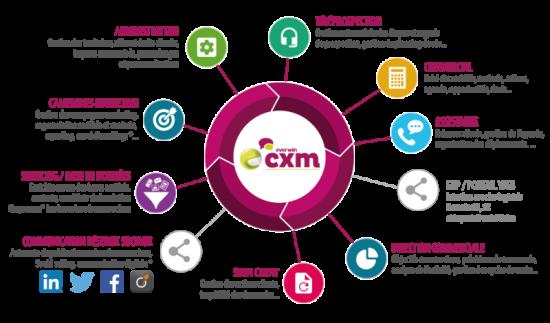 l_fonctionnalites-logiciel-crm-gestion-de-contacts-everwin-cxm