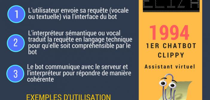Qu Est Ce Qu Un Chatbot La Definition Via Une Infographie Special